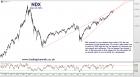 Trading channels: Bull feast