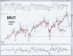 $RUT Weekly log 7.20.14.png