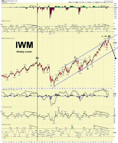 IWM weekly linear 7.20.14.png
