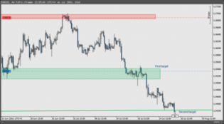 $EURUSD reached secondary target level.  Position... - The Market Zone