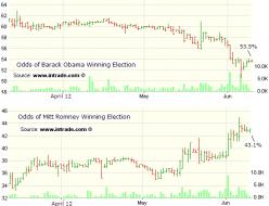 Odds of Barak vs Mitt winning election