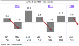 Five Reasons For Caution In US Equities | ZeroHedge
