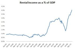 Mike Norman Economics: Landlords are doing extremely well!