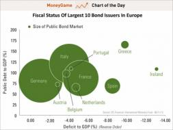 chart of the day, europe's public bond market, june 2012