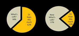 Big Mac comparisons between 1986 and 2012