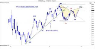 Weekly Markets Analysis - New trade ideas for the coming week - The Market Zone