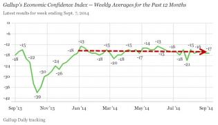 Economic Confidence Has Gone Nowhere In A Year | Zero Hedge