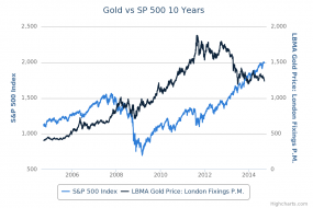 Gold vs SP 500 10 Years