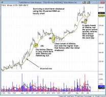 $TSLA hourly chart