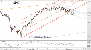 Trading channels: No comments just charts