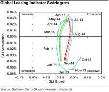 "Global Leading Indicator Plunges To Economic ""Slowdown"", Goldman Warns   Zero Hedge"