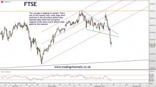 Trading channels: Bears have a good hand now