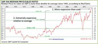 Most. Expensive. Market. Ever. | Zero Hedge