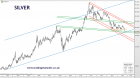 Trading channels: Euro how far down
