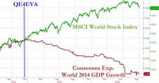 "Is This Why Christine Lagarde Is Suddenly ""Quite Worried"" About Disconnect Between Market, Economy? 
