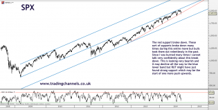Trading channels: Bearish day but rally may start now