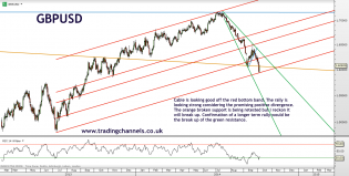 Trading channels: USD weakness