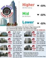 Vancouver's Olympic Village price reductions from 2011-2014 are 20% and more