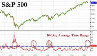 Why This Sell-Off Is Different | Zero Hedge