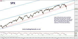 Trading channels: Does it look like an orderly correction to you?