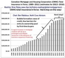 CMHC Mortgage Creation to 2016