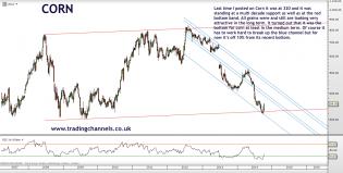 Trading channels: Bear feast still on