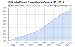 Estimated Home Ownership in Canada 1971-2013