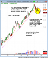 $DDD SHORT EXAMPLE monthly