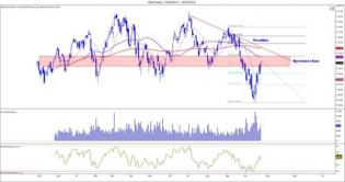 The Weekly Markets Analysis - 27/10/14 - The Market Zone