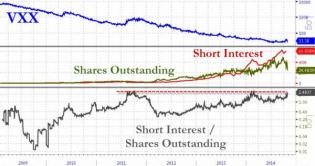 What Happens When You Run Out Of VIX To Short? | Zero Hedge