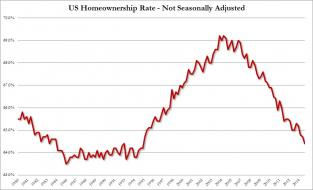 Homeownership Rate Q3 2014.jpg (938×568)