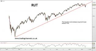 Trading channels: Bulls raging