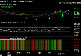VIX-6.7.12.png