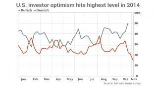 Buyer beware? Investor sentiment at highest level of 2014 - MarketWatch