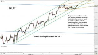 Trading channels: Bullish gets bullisher