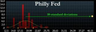 Philly Fed Explodes To 21 Year Highs, Beats By 10 Standard Deviations | Zero Hedge