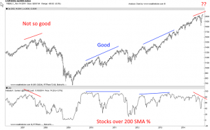 Stocks of 200 SMA