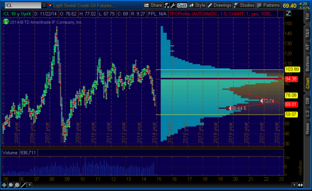 2014-11-27-TOS_CHARTS.png  65 oil.png