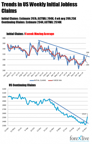 Weekly US Jobless Claims come in slightly better than expectations at 294K vs 297K