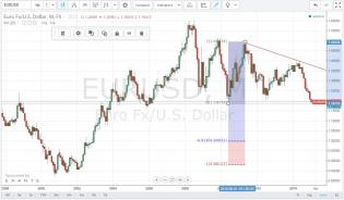 EURUSD_Monthly_Jan042015.jpg
