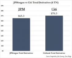 "Is Citi The Next AIG: 70 Trillion Reasons Why Citigroup And Congress Scrambled To Pass The Swaps ""Push-Out"" Rule 