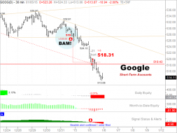 CHART-CAST - 8. GOOGLE -  1.  Short-Term Trading.png
