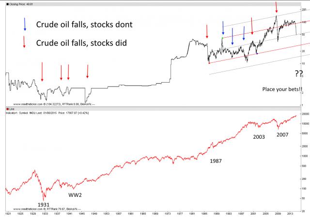 crude vs dow