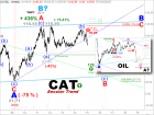 Elliott Wave Technology. Automated Trading and Investment Strategies: CAT to Follow Crude to $40.00?