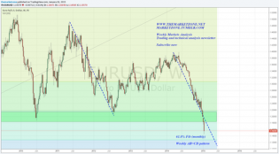 The Market Zone — Weekly Markets Analysis - 18/1/15 - And so it...