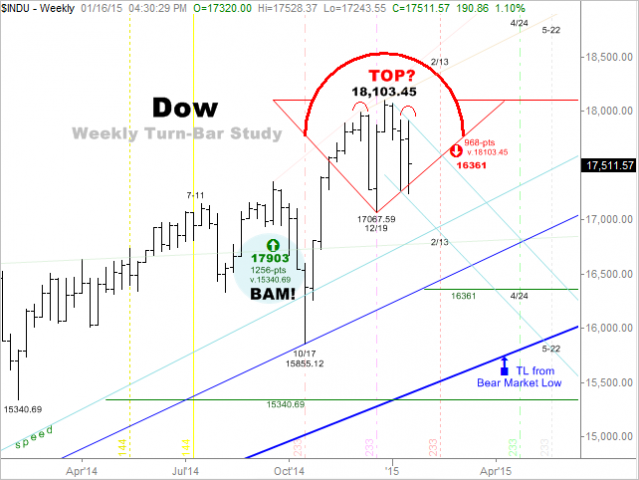 Elliott Wave Technology. Automated Trading and Investment Strategies: Mid-Term Outlook: January, 2015