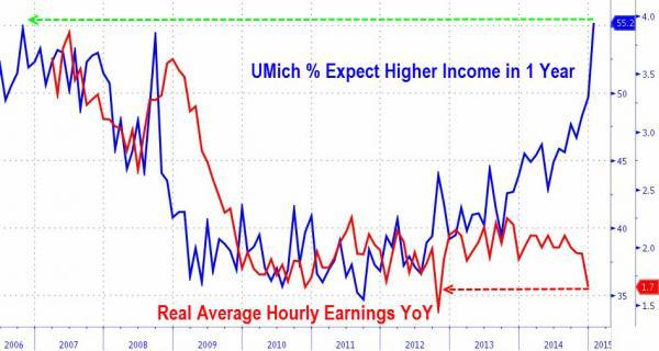 """'Everything Is Awesome' SOTU Post-Mortem: """"It's Not Government's Job To Make Everybody Rich""""   Zero Hedge"""