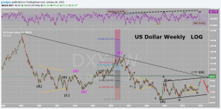 Long term US dollar Index.png