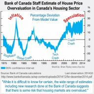 Bank of Canada Housing Overvaluation Estimate