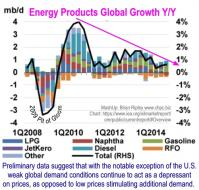 Y/Y Global Growth in Energy Products
